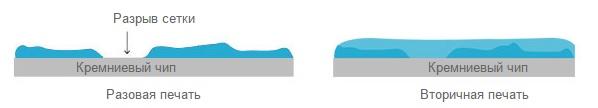 Технология двойной печати